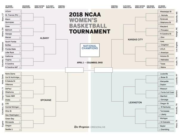 Cuadro femenino NCAA 2018